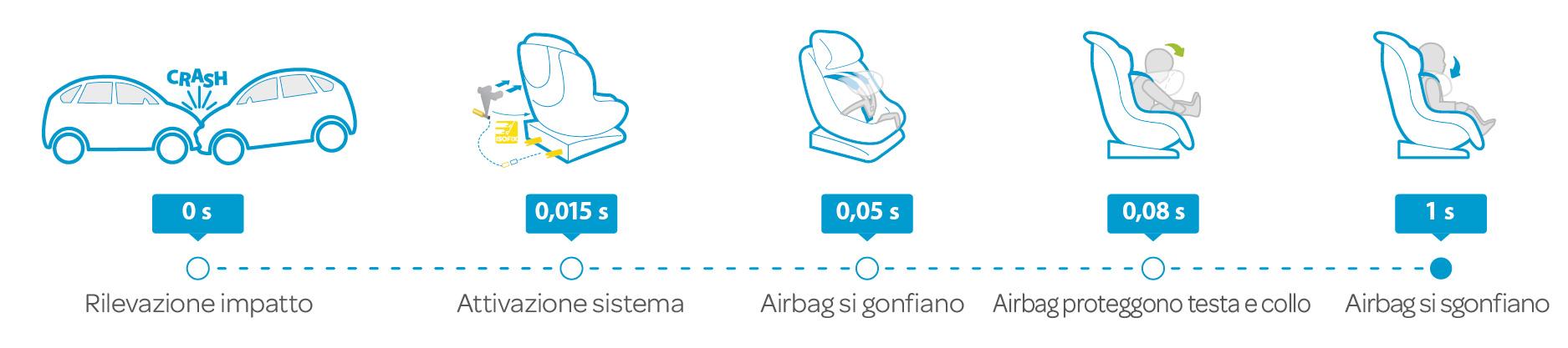 seggiolini auto bebe confort axiss fix air presentazione funzionamento